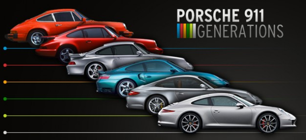50 Years Of German Engineering The Porsche 911 The